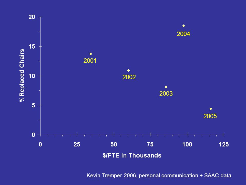 2005 2001 Kevin Tremper 2006, personal communication + SAAC data 2002 2003 2004