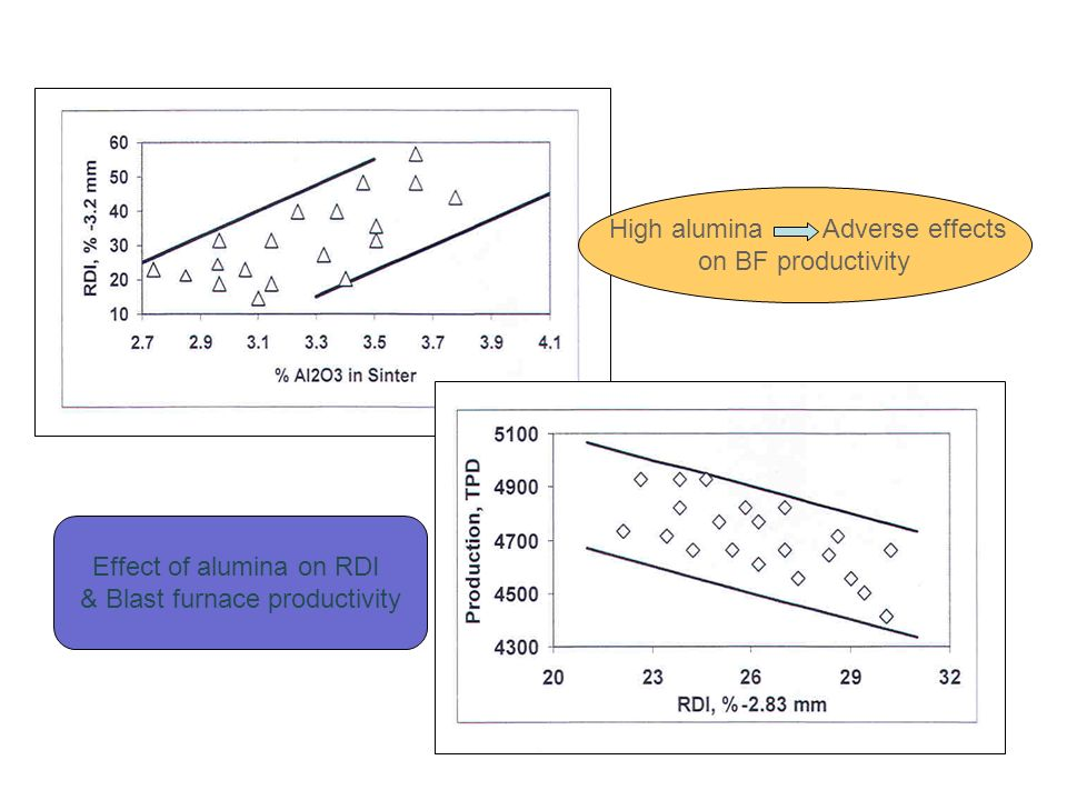 Effect of alumina on RDI & Blast furnace productivity High alumina Adverse effects on BF productivity