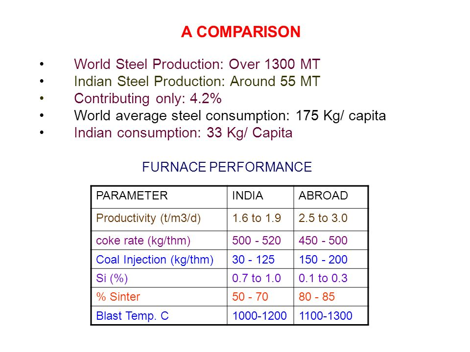 World Steel Production: Over 1300 MT Indian Steel Production: Around 55 MT Contributing only: 4.2% World average steel consumption: 175 Kg/ capita Indian consumption: 33 Kg/ Capita FURNACE PERFORMANCE PARAMETERINDIAABROAD Productivity (t/m3/d)1.6 to 1.92.5 to 3.0 coke rate (kg/thm)500 - 520450 - 500 Coal Injection (kg/thm)30 - 125150 - 200 Si (%)0.7 to 1.00.1 to 0.3 % Sinter50 - 7080 - 85 Blast Temp.