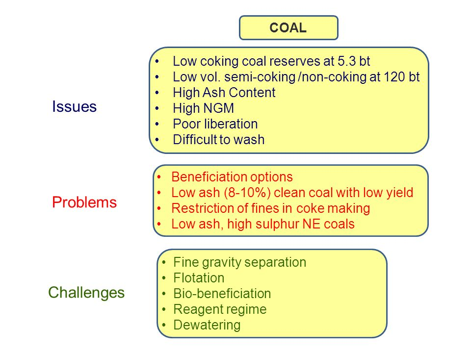 COAL Issues Problems Challenges Low coking coal reserves at 5.3 bt Low vol.