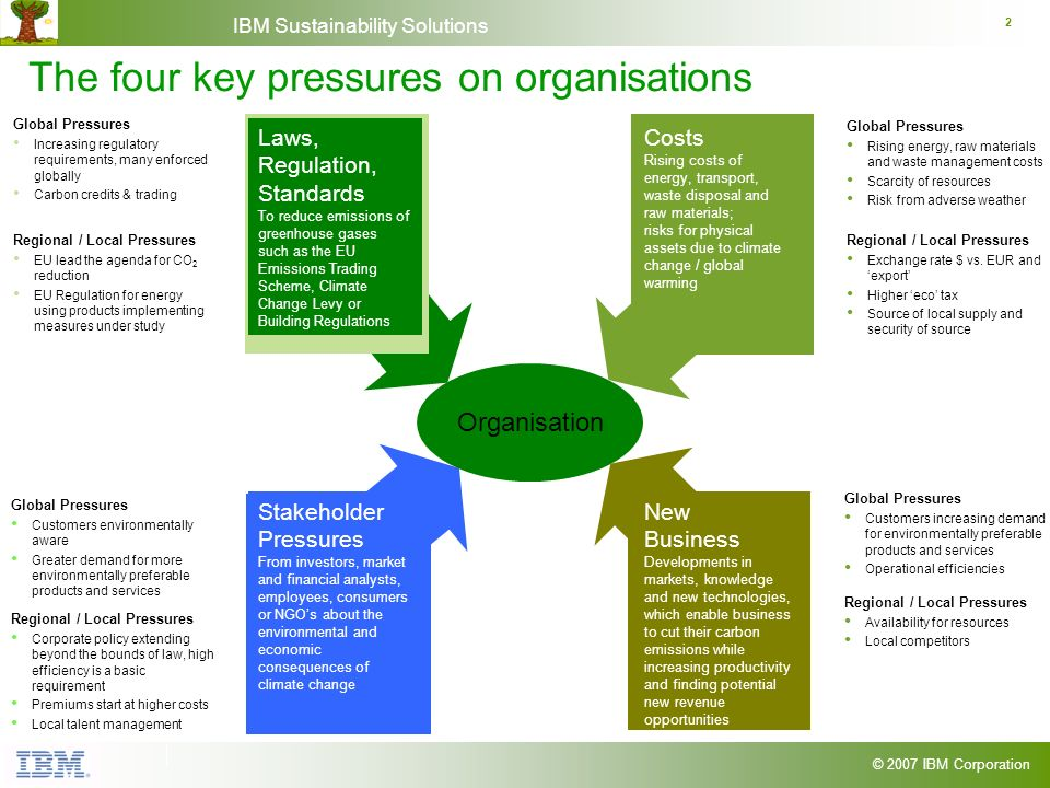 © 2007 IBM Corporation IBM Sustainability Solutions 2 The four key pressures on organisations Global Pressures Increasing regulatory requirements, man