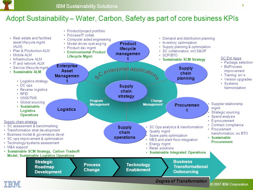 © 2007 IBM Corporation IBM Sustainability Solutions 8 Adopt Sustainability – Water, Carbon, Safety as part of core business KPIs Process Change Techno