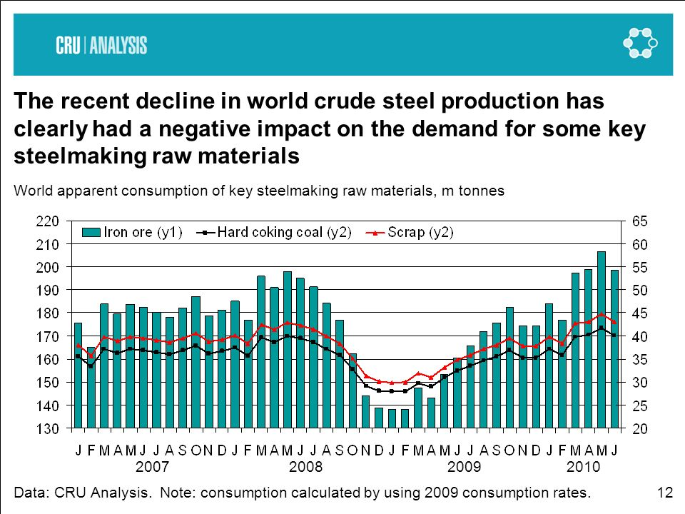 12 The recent decline in world crude steel production has clearly had a negative impact on the demand for some key steelmaking raw materials World apparent consumption of key steelmaking raw materials, m tonnes Data: CRU Analysis.