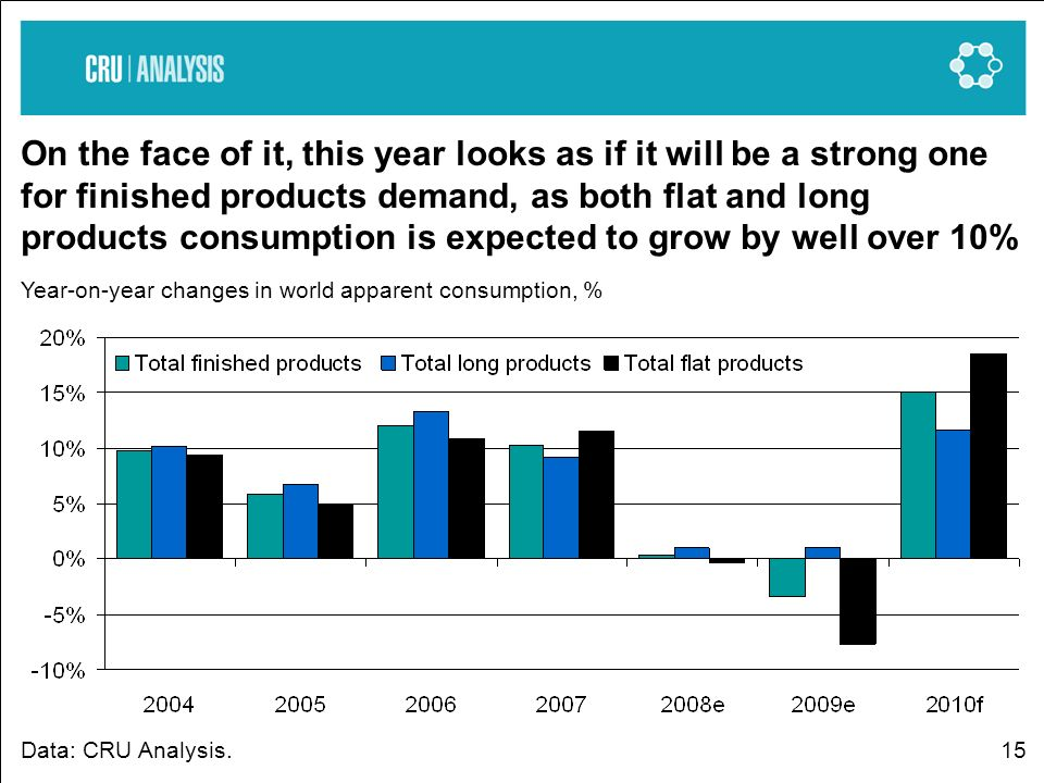 15 On the face of it, this year looks as if it will be a strong one for finished products demand, as both flat and long products consumption is expected to grow by well over 10% Year-on-year changes in world apparent consumption, % Data: CRU Analysis.