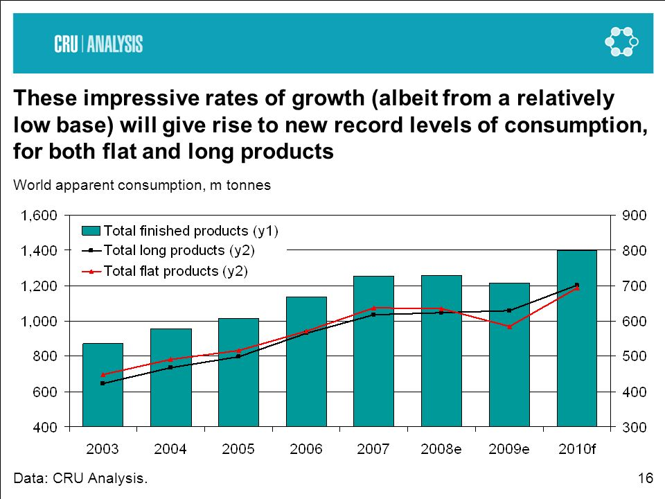 16 These impressive rates of growth (albeit from a relatively low base) will give rise to new record levels of consumption, for both flat and long pro