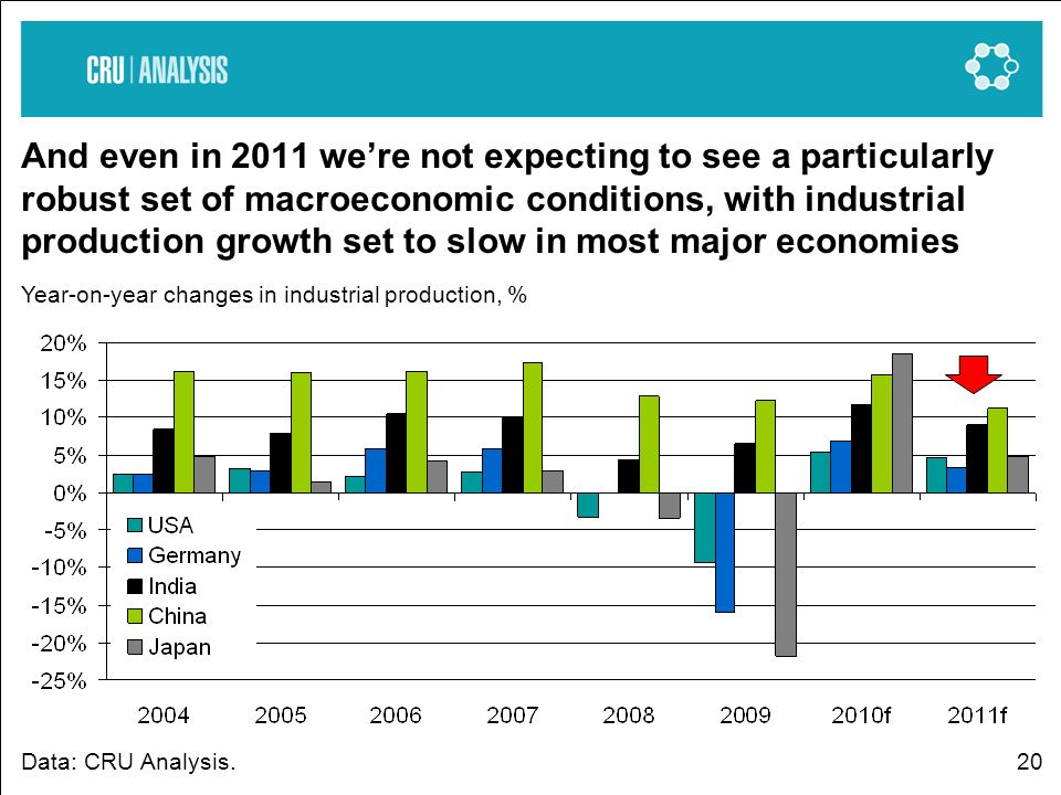 20 And even in 2011 were not expecting to see a particularly robust set of macroeconomic conditions, with industrial production growth set to slow in most major economies Year-on-year changes in industrial production, % Data: CRU Analysis.