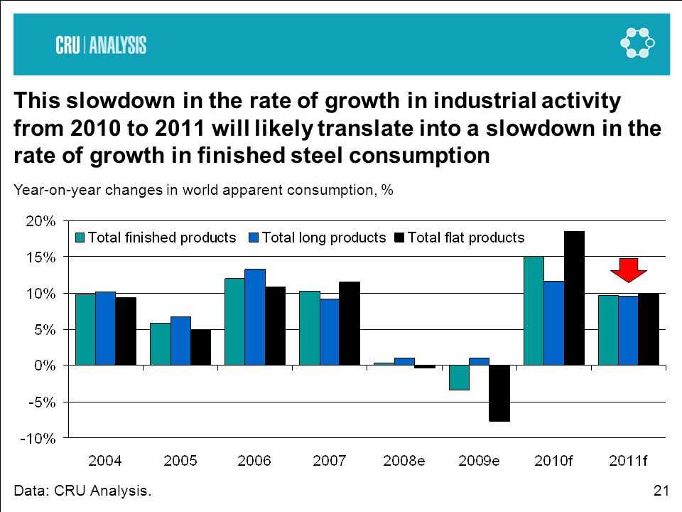 21 This slowdown in the rate of growth in industrial activity from 2010 to 2011 will likely translate into a slowdown in the rate of growth in finishe