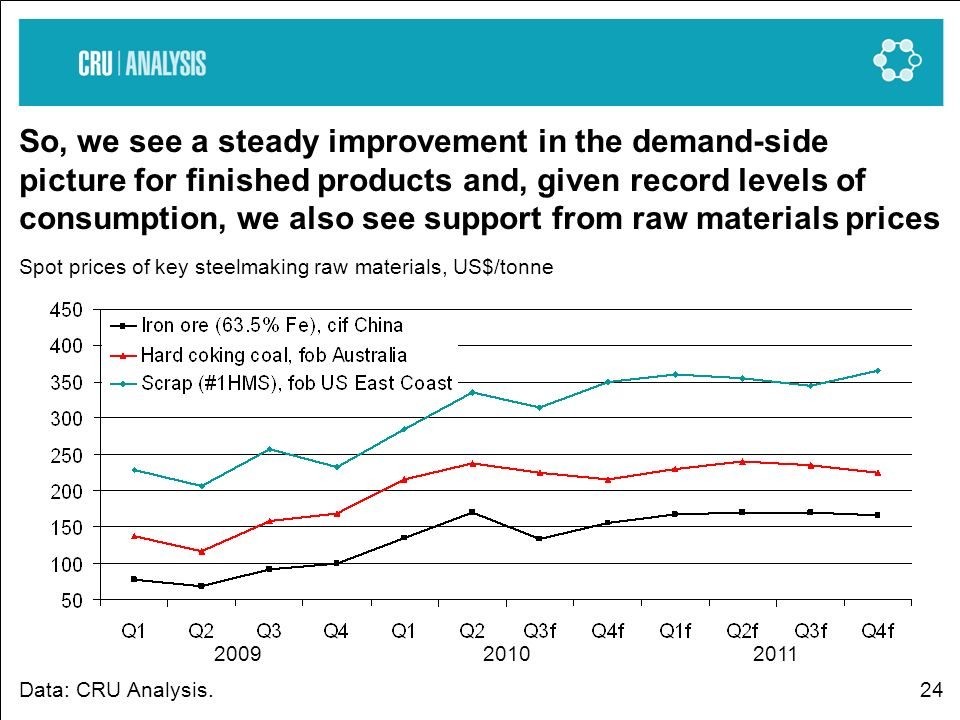 24 So, we see a steady improvement in the demand-side picture for finished products and, given record levels of consumption, we also see support from raw materials prices Spot prices of key steelmaking raw materials, US$/tonne Data: CRU Analysis.