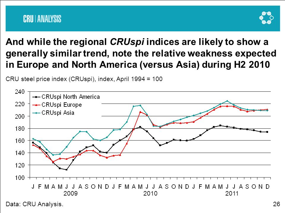 26 And while the regional CRUspi indices are likely to show a generally similar trend, note the relative weakness expected in Europe and North America (versus Asia) during H2 2010 CRU steel price index (CRUspi), index, April 1994 = 100 Data: CRU Analysis.