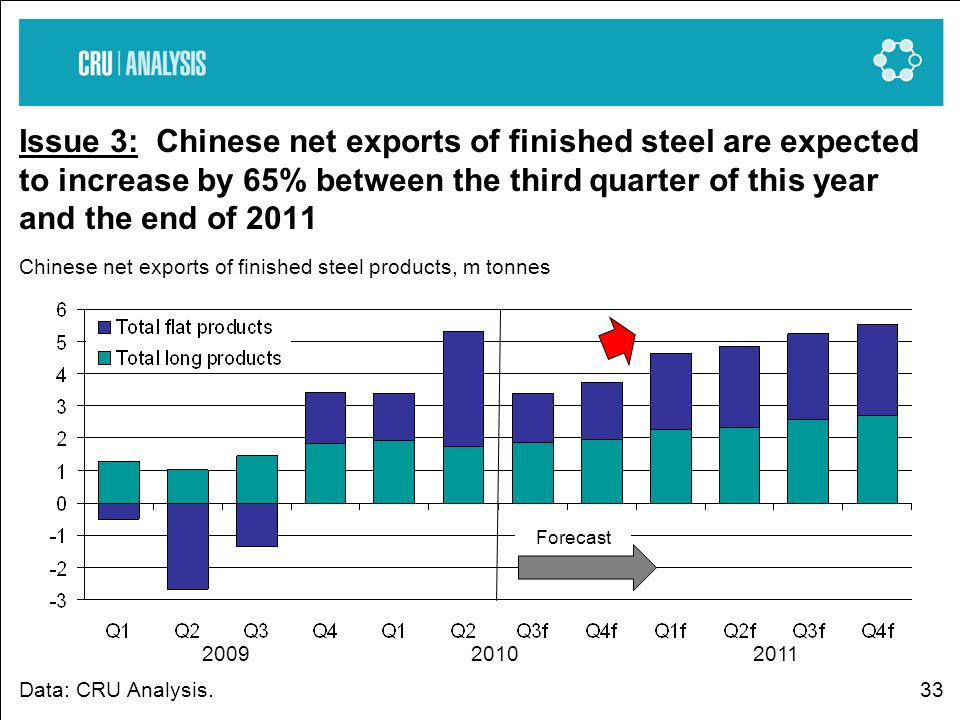 33 Issue 3: Chinese net exports of finished steel are expected to increase by 65% between the third quarter of this year and the end of 2011 Chinese net exports of finished steel products, m tonnes Data: CRU Analysis.