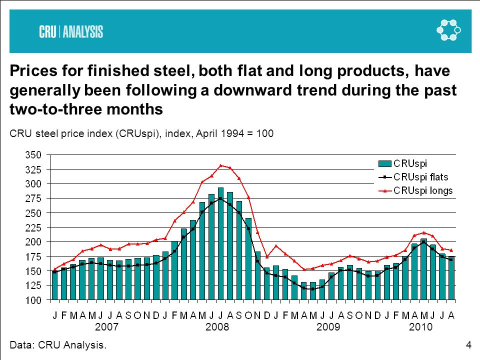 4 Prices for finished steel, both flat and long products, have generally been following a downward trend during the past two-to-three months CRU steel price index (CRUspi), index, April 1994 = 100 Data: CRU Analysis.