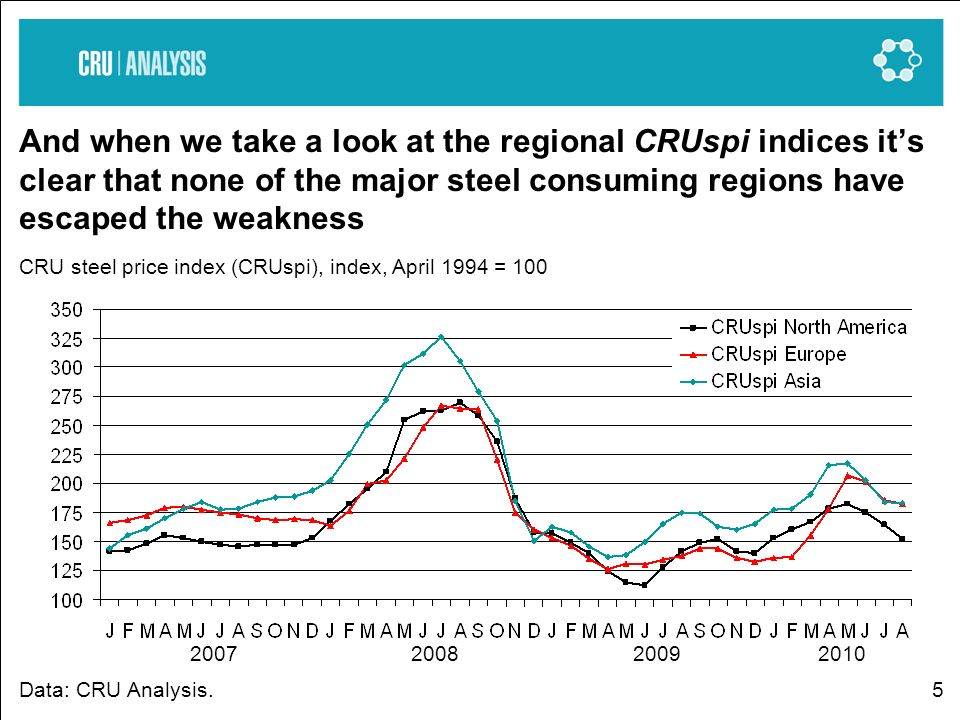 5 And when we take a look at the regional CRUspi indices its clear that none of the major steel consuming regions have escaped the weakness CRU steel price index (CRUspi), index, April 1994 = 100 Data: CRU Analysis.