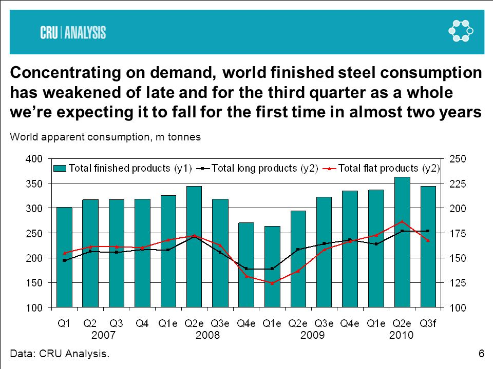 6 Concentrating on demand, world finished steel consumption has weakened of late and for the third quarter as a whole were expecting it to fall for the first time in almost two years World apparent consumption, m tonnes Data: CRU Analysis.