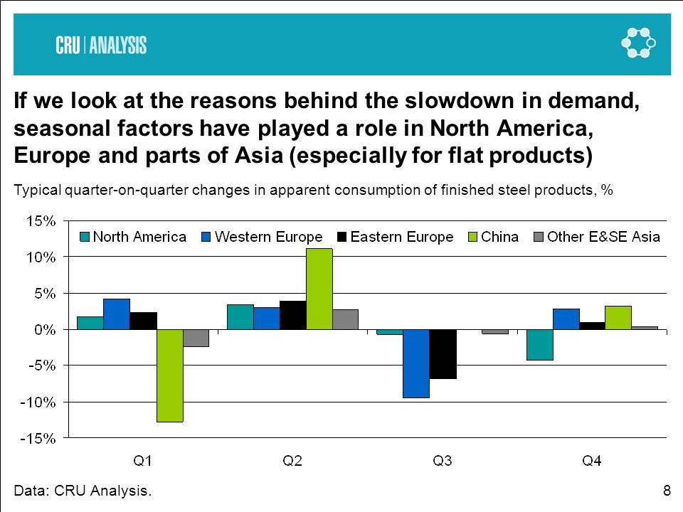8 If we look at the reasons behind the slowdown in demand, seasonal factors have played a role in North America, Europe and parts of Asia (especially for flat products) Typical quarter-on-quarter changes in apparent consumption of finished steel products, % Data: CRU Analysis.