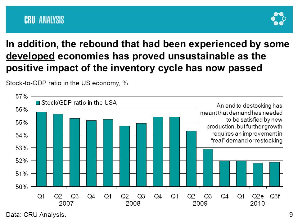 9 In addition, the rebound that had been experienced by some developed economies has proved unsustainable as the positive impact of the inventory cycl