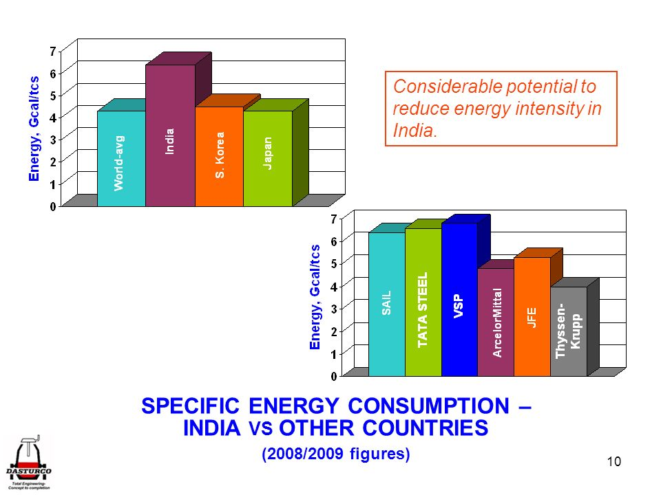 10 SPECIFIC ENERGY CONSUMPTION – INDIA VS OTHER COUNTRIES (2008/2009 figures) Considerable potential to reduce energy intensity in India.