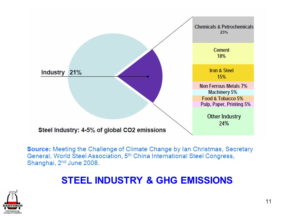 11 Source: Meeting the Challenge of Climate Change by Ian Christmas, Secretary General, World Steel Association, 5 th China International Steel Congress, Shanghai, 2 nd June 2008.