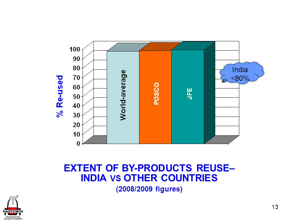 13 India <80% EXTENT OF BY-PRODUCTS REUSE– INDIA VS OTHER COUNTRIES (2008/2009 figures)