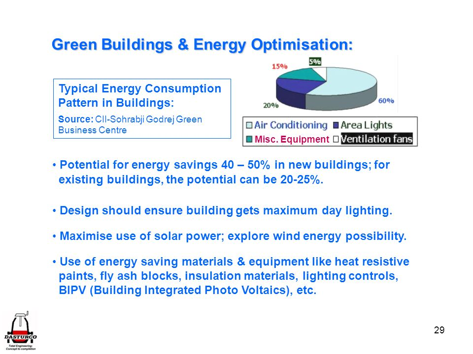 29 Green Buildings & Energy Optimisation: Potential for energy savings 40 – 50% in new buildings; for existing buildings, the potential can be 20-25%.
