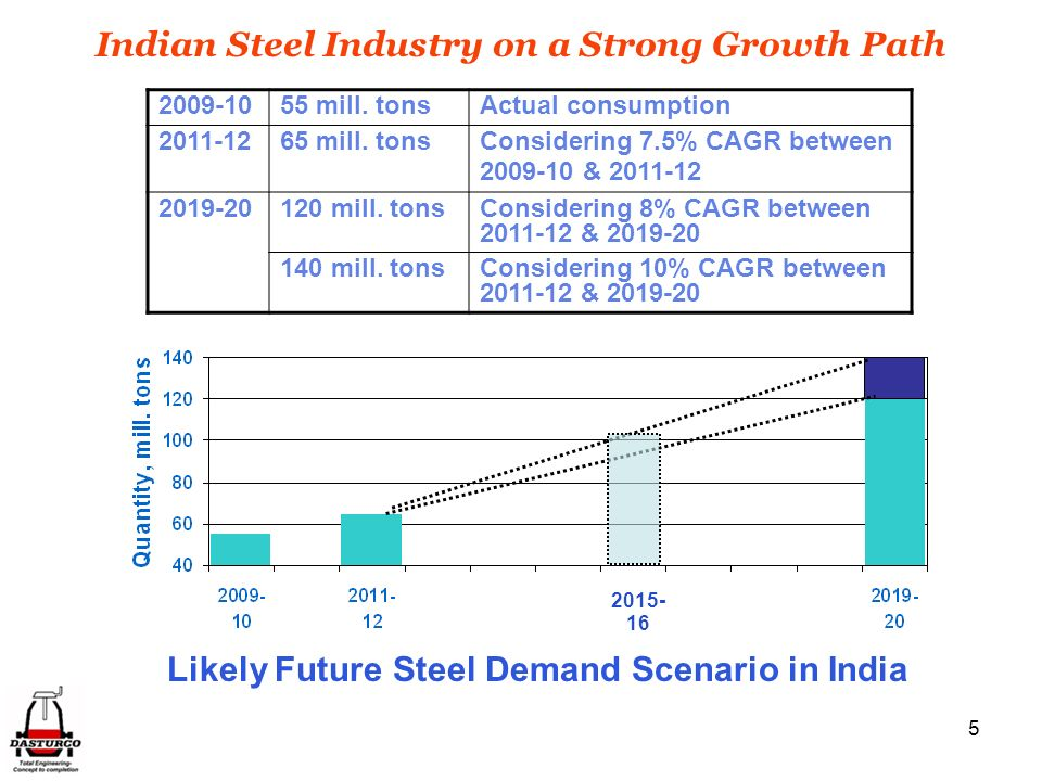 5 Likely Future Steel Demand Scenario in India 2009-1055 mill.