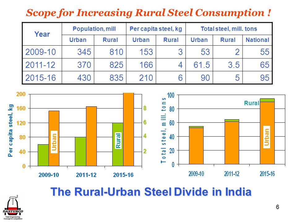 6 Year Population, millPer capita steel, kgTotal steel, mill. tons UrbanRuralUrbanRuralUrbanRuralNational 2009-10345810153353255 2011-12370825166461.5