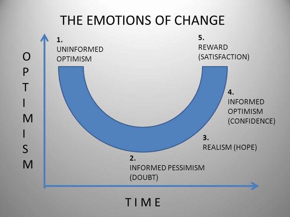 THE EMOTIONS OF CHANGE OPTIMISMOPTIMISM T I M E 1. UNINFORMED OPTIMISM 2. INFORMED PESSIMISM (DOUBT) 3. REALISM (HOPE) 4. INFORMED OPTIMISM (CONFIDENC