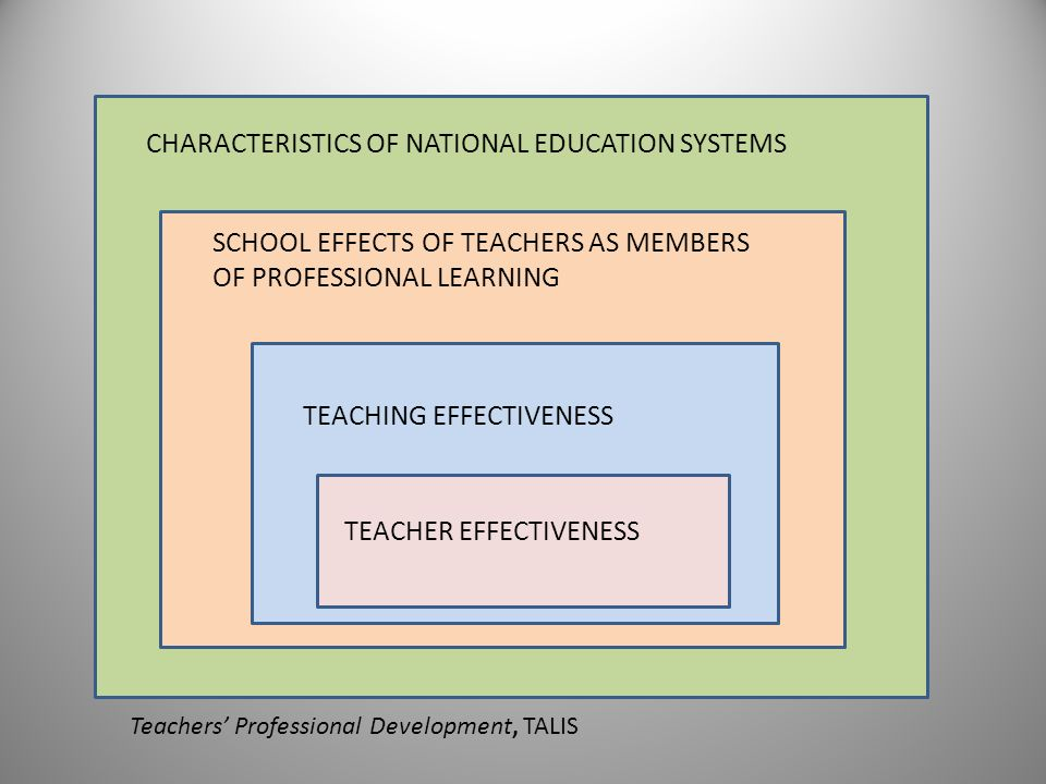 TEACHER EFFECTIVENESS TEACHING EFFECTIVENESS SCHOOL EFFECTS OF TEACHERS AS MEMBERS OF PROFESSIONAL LEARNING CHARACTERISTICS OF NATIONAL EDUCATION SYST