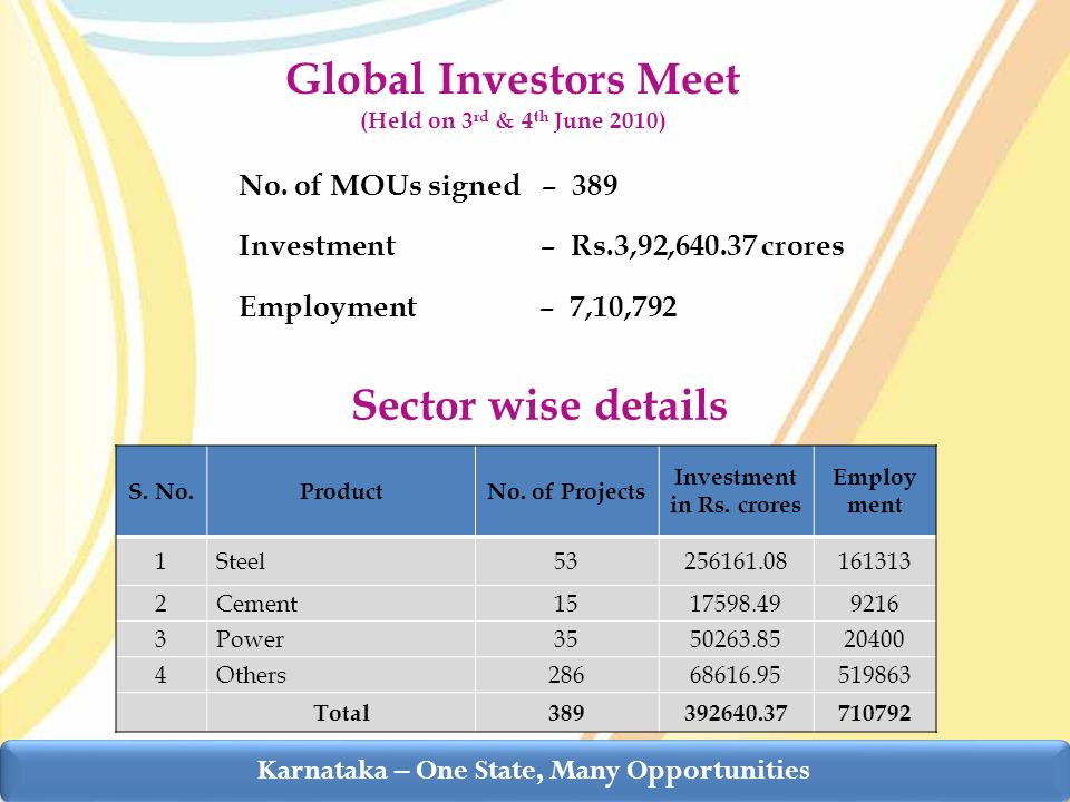 Global Investors Meet (Held on 3 rd & 4 th June 2010) No.