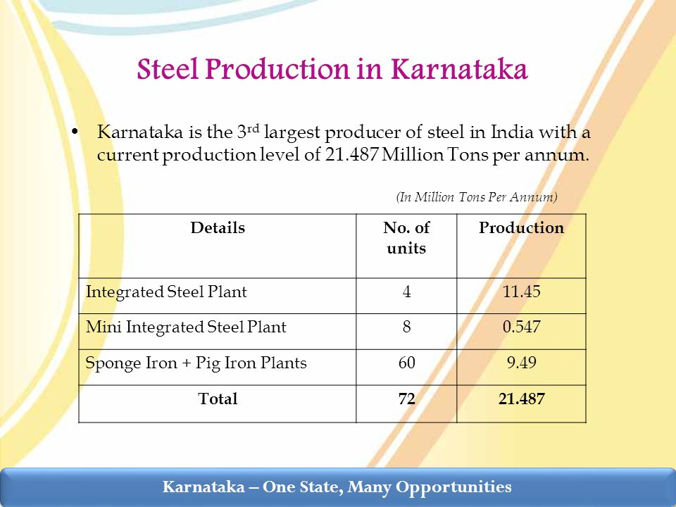 Karnataka is the 3 rd largest producer of steel in India with a current production level of 21.487 Million Tons per annum.