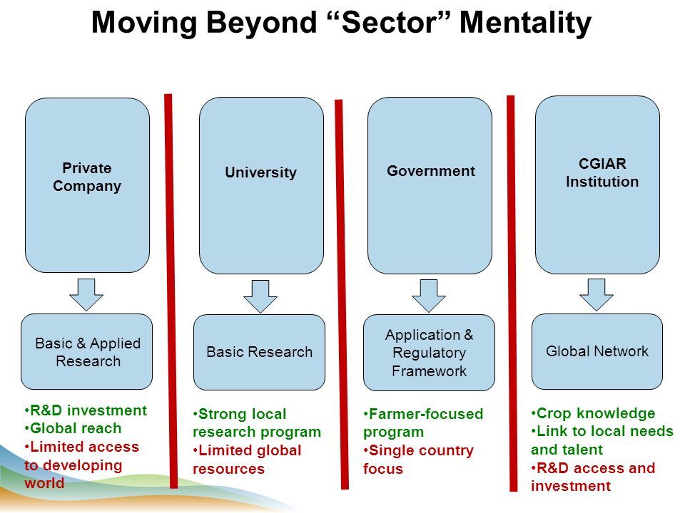 Moving Beyond Sector Mentality CGIAR Institution Basic & Applied Research R&D investment Global reach Limited access to developing world University Government Private Company Application & Regulatory Framework Basic Research Global Network Strong local research program Limited global resources Farmer-focused program Single country focus Crop knowledge Link to local needs and talent R&D access and investment