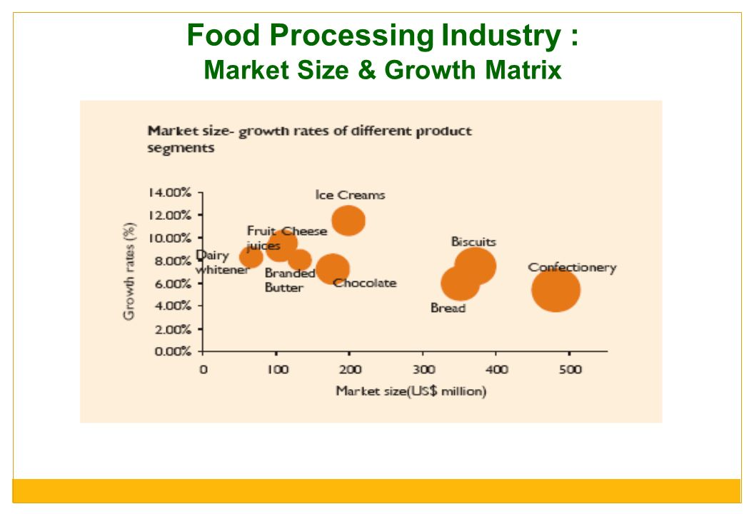 Food Processing Industry : Market Size & Growth Matrix
