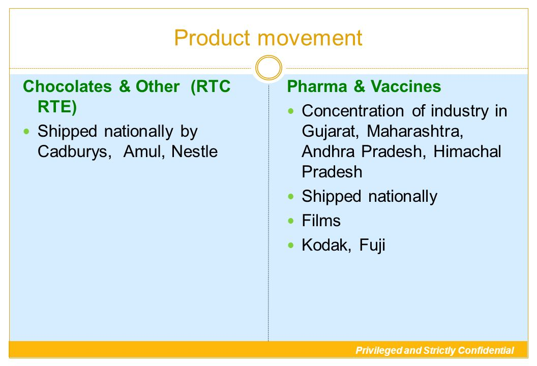 Privileged and Strictly Confidential Product movement Chocolates & Other (RTC RTE) Shipped nationally by Cadburys, Amul, Nestle Pharma & Vaccines Conc