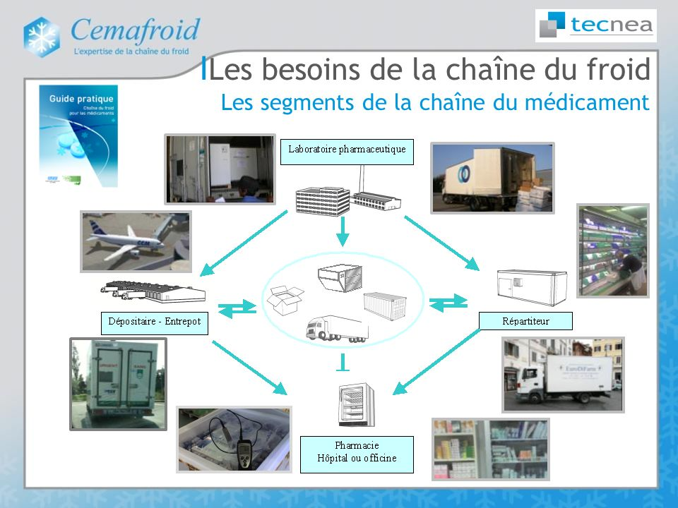 І Les besoins de la chaîne du froid Les segments de la chaîne du médicament