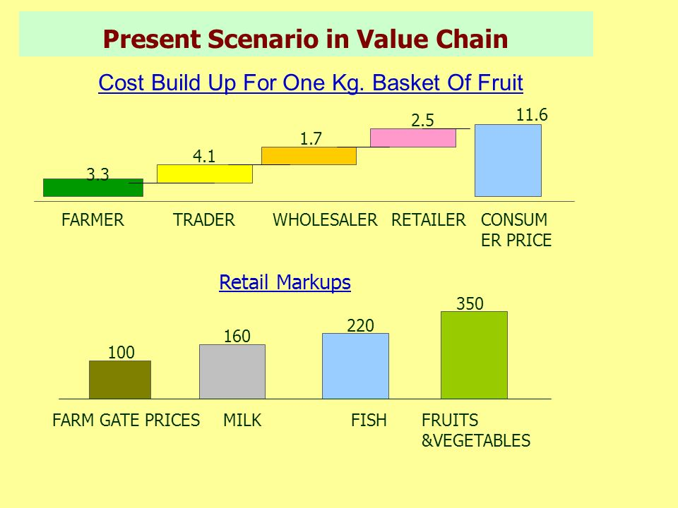 Present Scenario in Value Chain Cost Build Up For One Kg. Basket Of Fruit FARMERTRADERWHOLESALERRETAILERCONSUM ER PRICE 3.3 4.1 1.7 2.5 11.6 Retail Ma