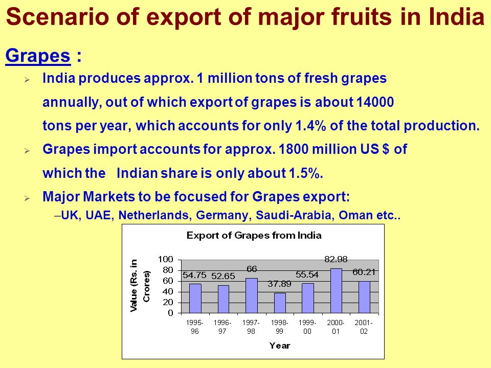 Scenario of export of major fruits in India Grapes : India produces approx. 1 million tons of fresh grapes annually, out of which export of grapes is