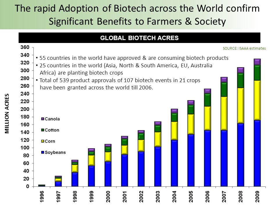 All the countries in EU (except 5) are cultivating or conducting field trials of Biotech crops 7 Countries in EU are Planting Biotech Crops; 40 Biotech Crop Events are Approved For Food, Feed & Cultivation in EU EU imports 40 million Mt of biotech Soybean every year EU imports 4 – 6 million Mt of biotech Maize products from US every year