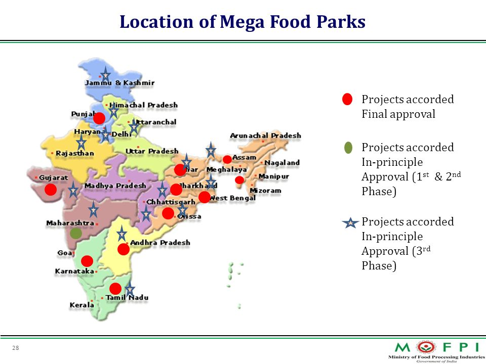 28 Location of Mega Food Parks Projects accorded Final approval Projects accorded In-principle Approval (1 st & 2 nd Phase) Projects accorded In-princ