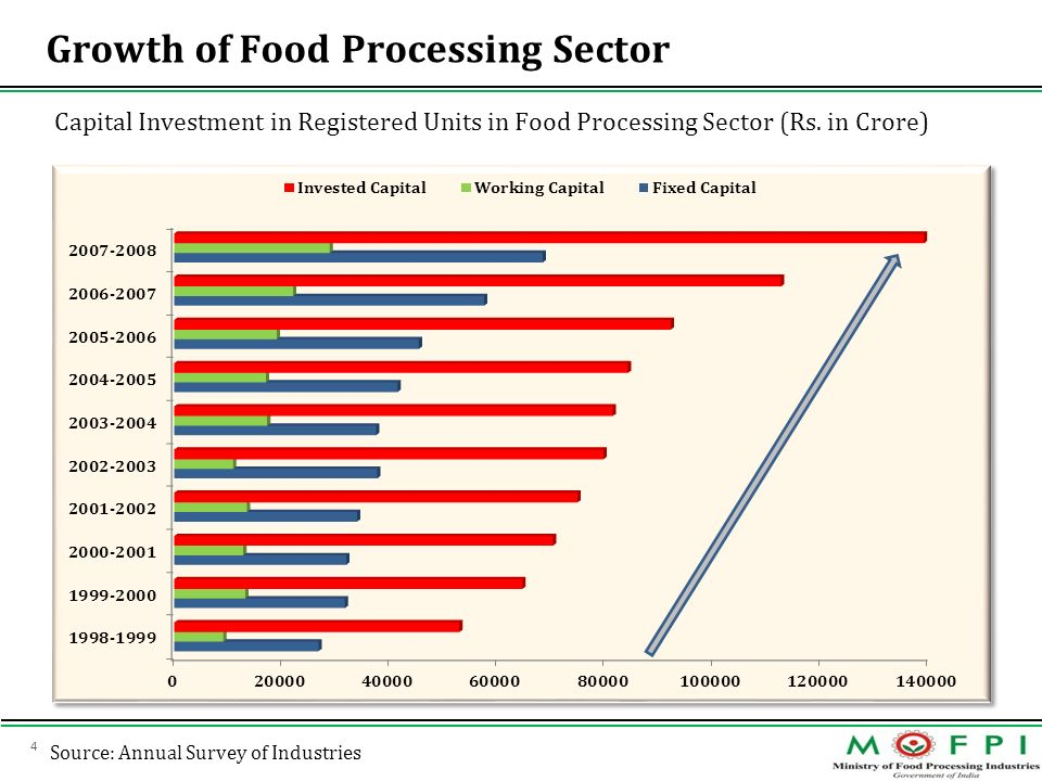 4 Source: Annual Survey of Industries Growth of Food Processing Sector Capital Investment in Registered Units in Food Processing Sector (Rs. in Crore)