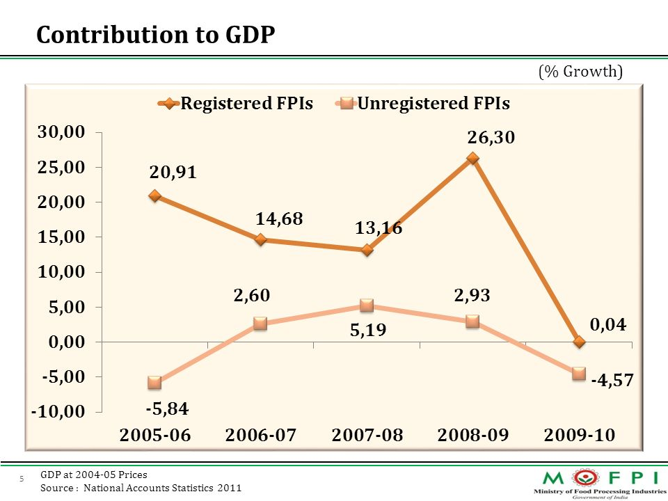 5 Contribution to GDP (% Growth) GDP at 2004-05 Prices Source : National Accounts Statistics 2011