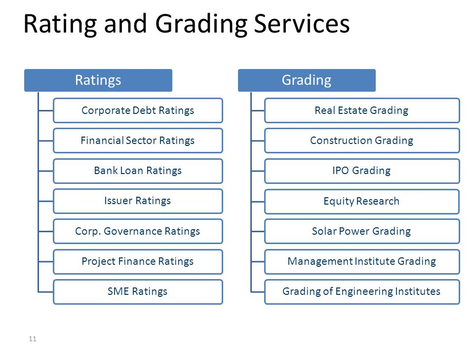 Ratings Corporate Debt RatingsFinancial Sector RatingsBank Loan RatingsIssuer RatingsCorp. Governance RatingsProject Finance RatingsSME Ratings Gradin