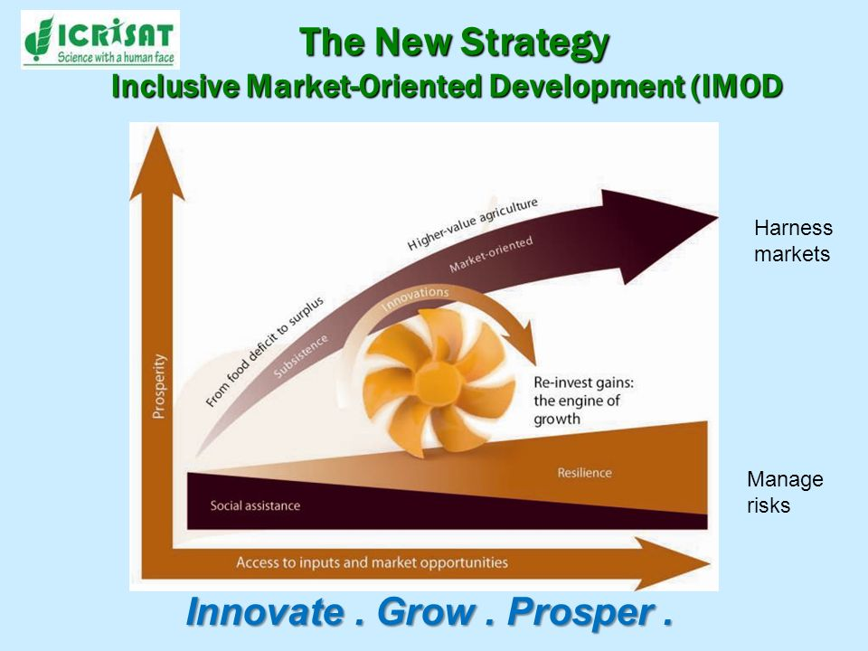 The New Strategy Inclusive Market-Oriented Development (IMOD Harness markets Manage risks Innovate. Grow. Prosper.
