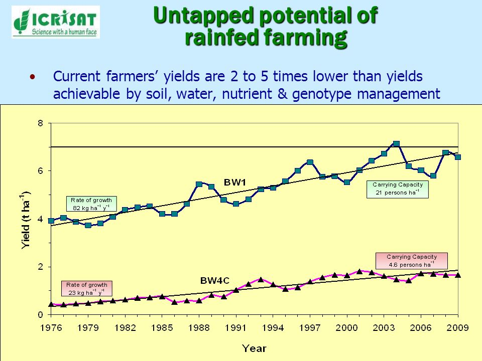 Untapped potential of rainfed farming Current farmers yields are 2 to 5 times lower than yields achievable by soil, water, nutrient & genotype managem