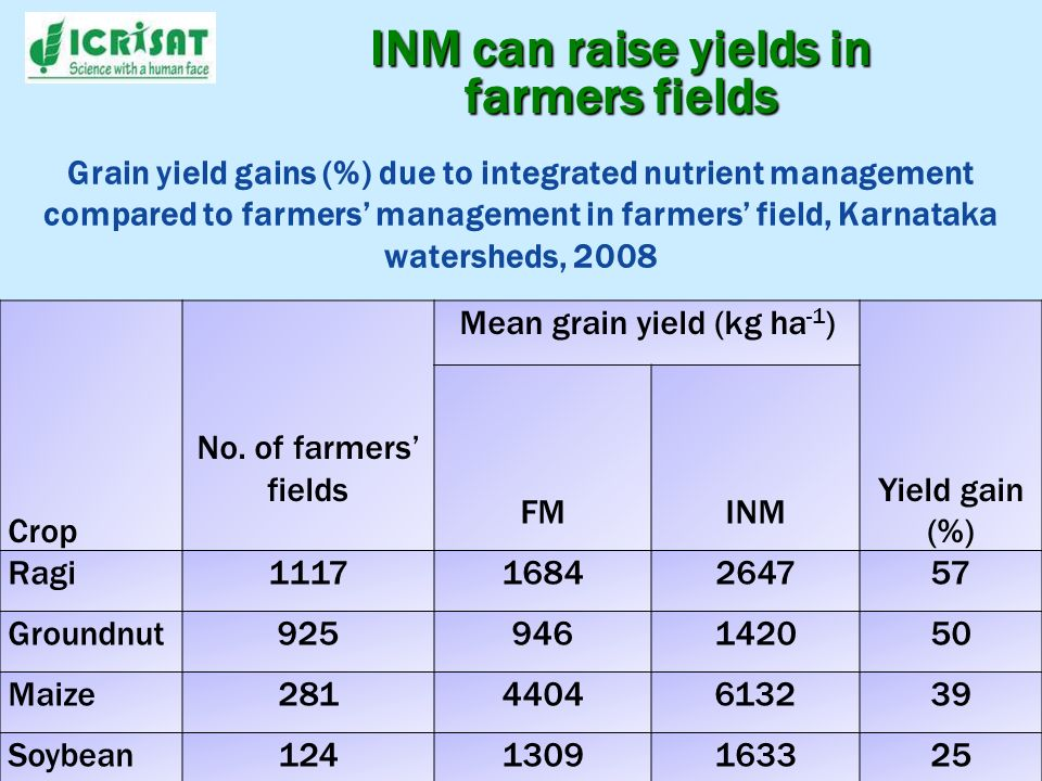 INM can raise yields in farmers fields Grain yield gains (%) due to integrated nutrient management compared to farmers management in farmers field, Ka