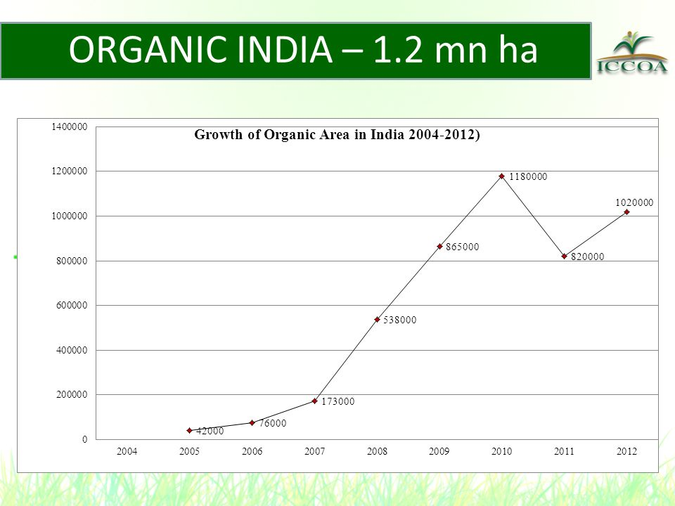 ORGANIC AGRICULTURE: INTERVENTION AREAS Production of Safe & Nutritious Food Non toxic residues Non use of chemicals Better Returns for Small Farmers Price Premium for Organic Products Lower Cost of Production Value-addition w.r.t.
