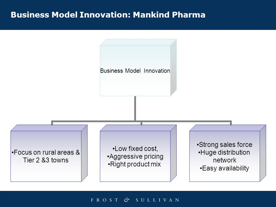 Business Model Innovation: Mankind Pharma Business Model Innovation Focus on rural areas & Tier 2 &3 towns Low fixed cost, Aggressive pricing Right product mix Strong sales force Huge distribution network Easy availability