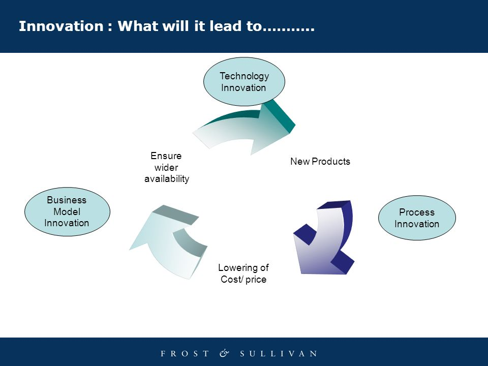 Innovation : What will it lead to………..