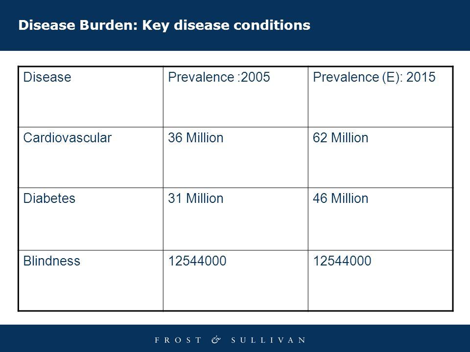 Disease Burden: Key disease conditions DiseasePrevalence :2005Prevalence (E): 2015 Cardiovascular36 Million62 Million Diabetes31 Million46 Million Blindness12544000