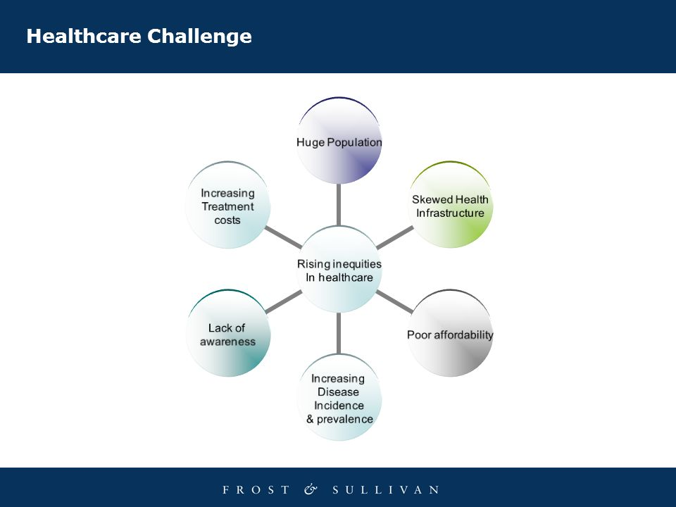 Healthcare Challenge Rising inequities In healthcare Huge Population Skewed Health Infrastructure Poor affordability Increasing Disease Incidence & pr