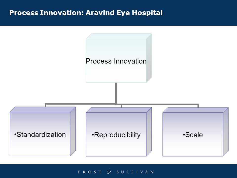 Process Innovation: Aravind Eye Hospital Process Innovation StandardizationReproducibilityScale