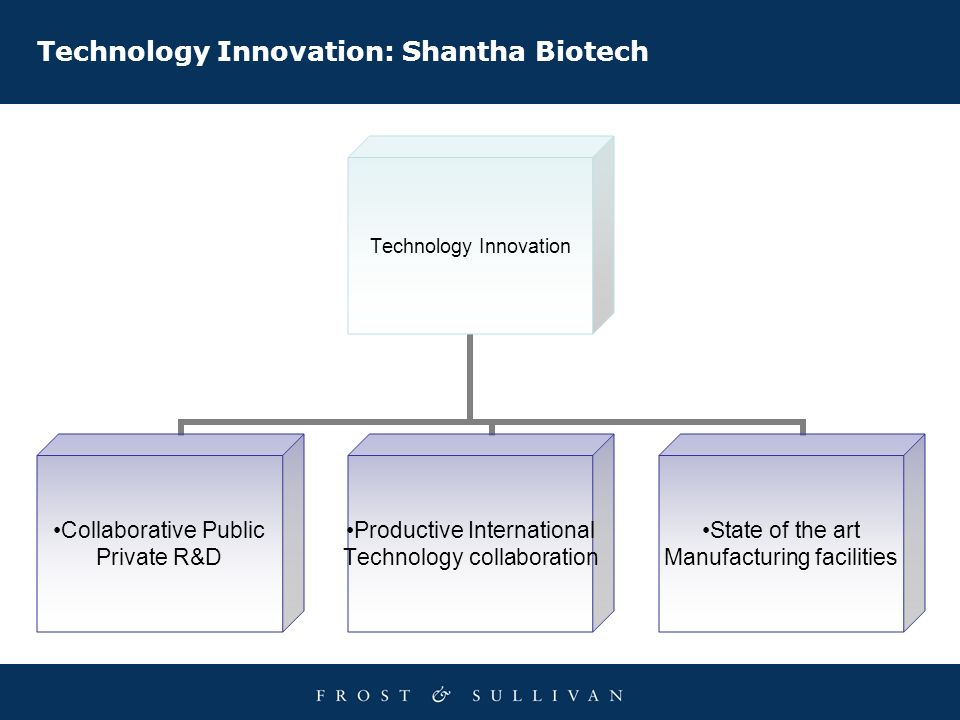 Technology Innovation: Shantha Biotech Technology Innovation Collaborative Public Private R&D Productive International Technology collaboration State